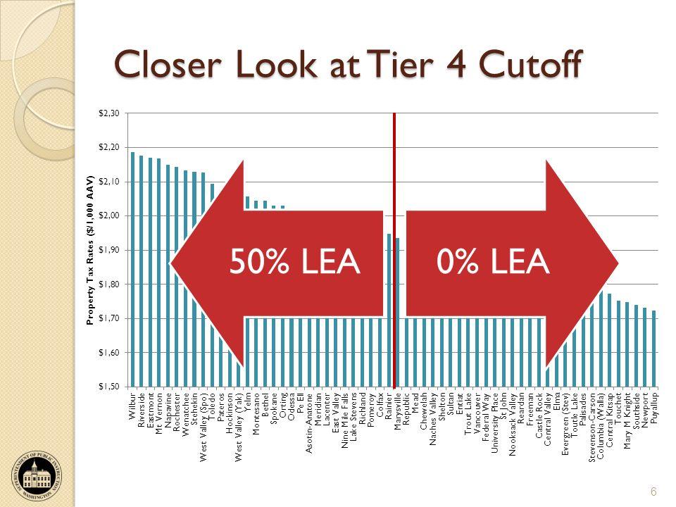 Closer Look at Tier 4 Cutoff 6 50% LEA0% LEA