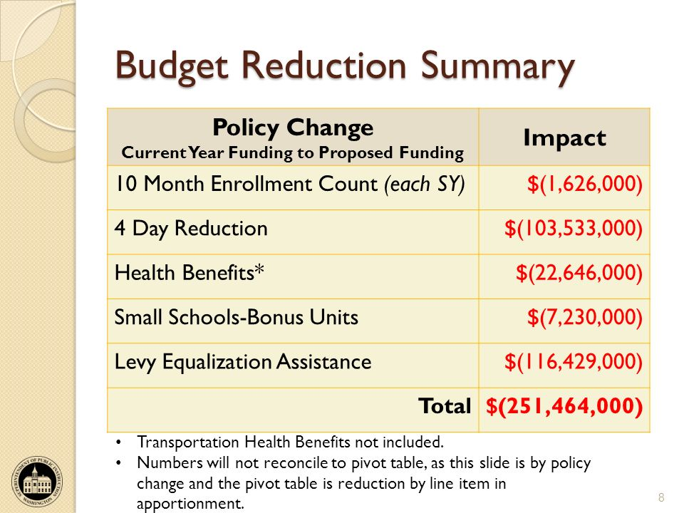 Budget Reduction Summary Policy Change Current Year Funding to Proposed Funding Impact 10 Month Enrollment Count (each SY)$(1,626,000) 4 Day Reduction$(103,533,000) Health Benefits*$(22,646,000) Small Schools-Bonus Units$(7,230,000) Levy Equalization Assistance$(116,429,000) Total$(251,464,000) 8 Transportation Health Benefits not included.