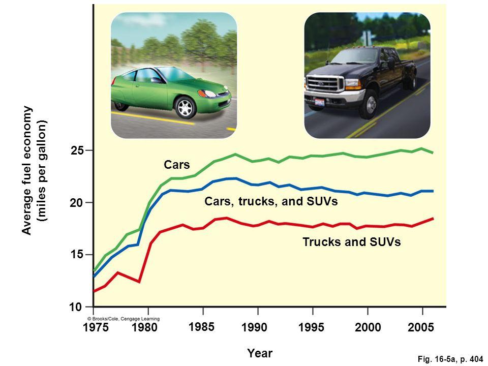 25 Cars 20 Cars, trucks, and SUVs Trucks and SUVs 15 Average fuel economy (miles per gallon) 10 19751980 1985 1990199520002005 Year