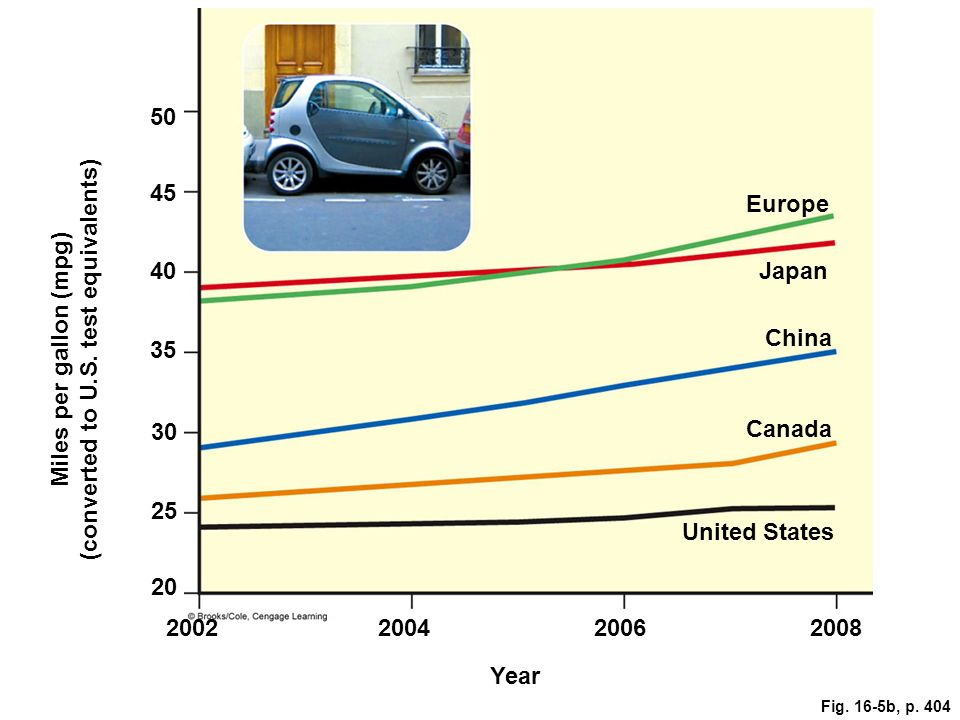 50 45 Europe 40 Japan 35 China Miles per gallon (mpg) (converted to U.S. test equivalents) 30 Canada 25 United States 20 2002 200420062008 Year