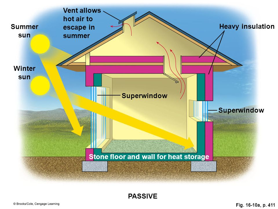 Vent allows hot air to escape in summer Summer sun Heavy insulation Winter sun Superwindow Stone floor and wall for heat storage PASSIVE