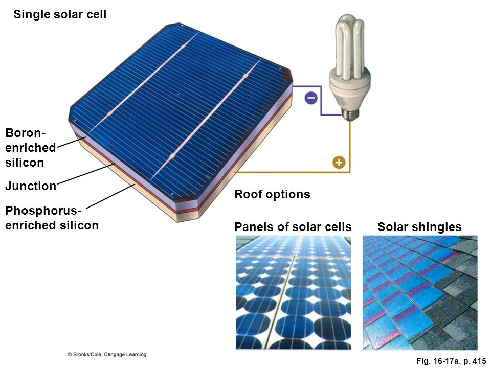 Single solar cell Boron- enriched silicon Junction Phosphorus- enriched silicon Roof options Solar shinglesPanels of solar cells