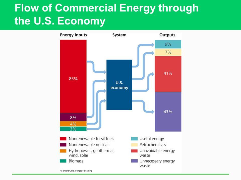 Flow of Commercial Energy through the U.S. Economy