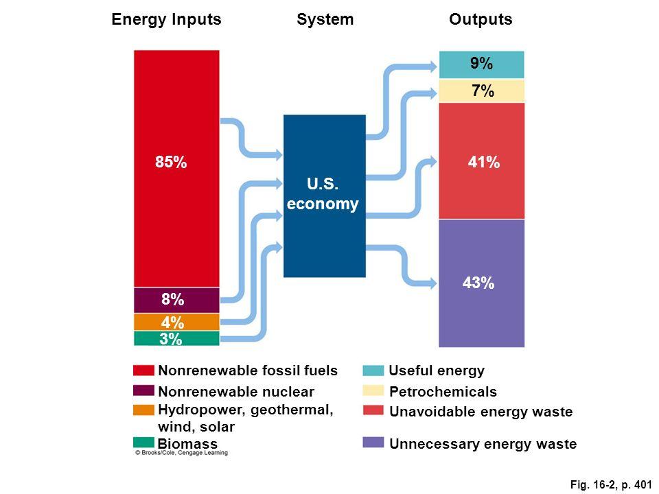 Fig. 16-2, p. 401 Energy InputsSystemOutputs 9% 7% 41%85% U.S.