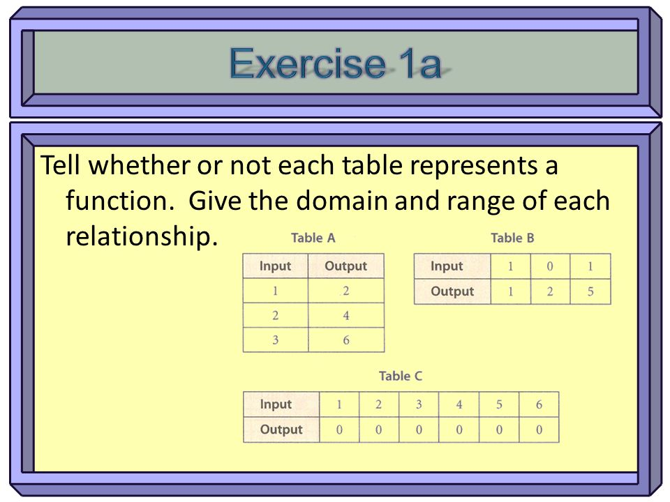 Tell whether or not each table represents a function. Give the domain and range of each relationship.