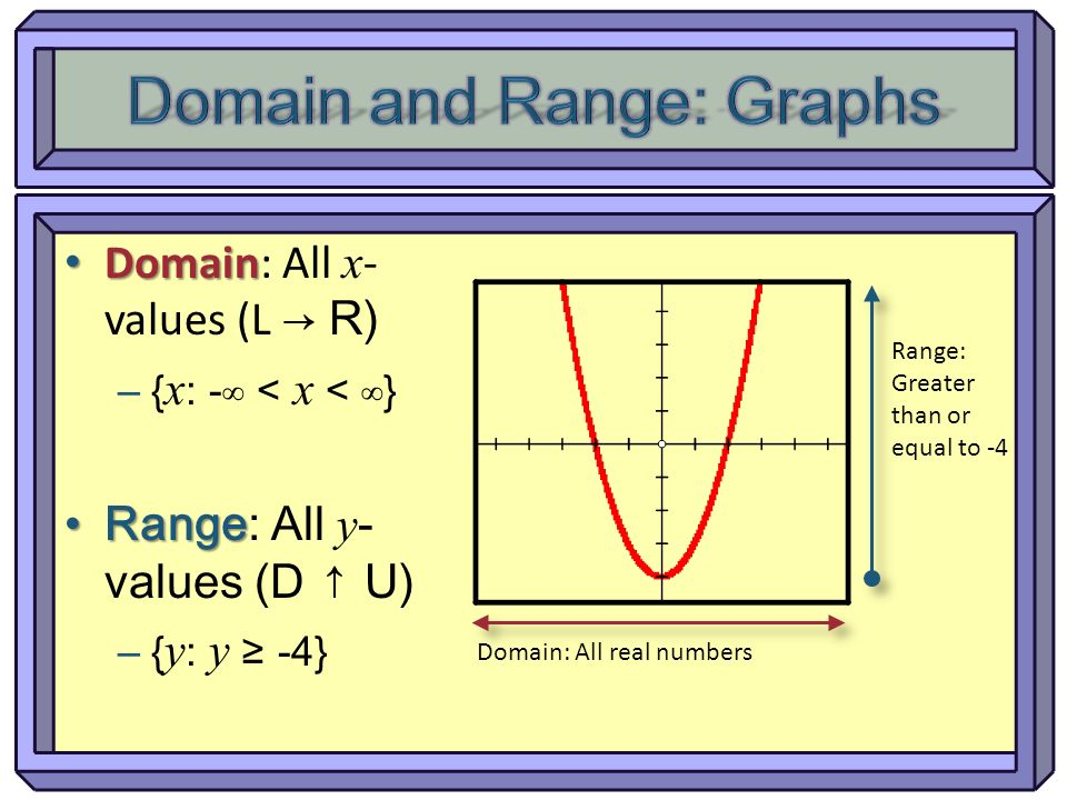 Domain Domain: All x - values (L R) – { x : - < x < } Range Range: All y - values (D U) – { y : y -4} Domain: All real numbers Range: Greater than or
