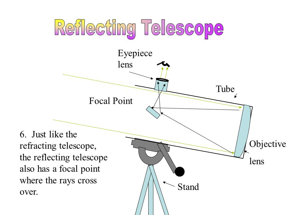 Tube Stand Eyepiece lens Objective lens Focal Point 6. Just like the refracting telescope, the reflecting telescope also has a focal point where the r