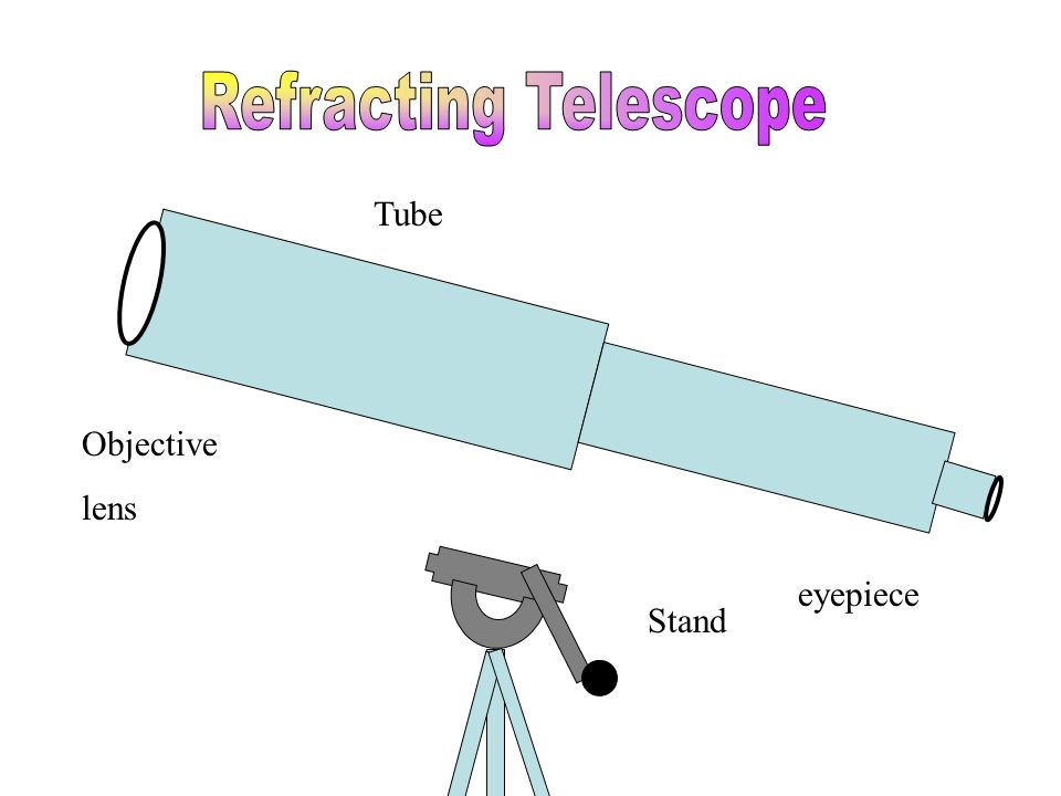Tube Stand eyepiece Objective lens