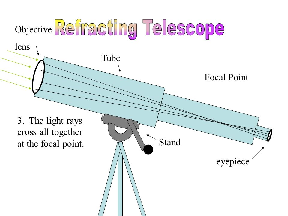 Tube Stand eyepiece Objective lens 3. The light rays cross all together at the focal point. Focal Point