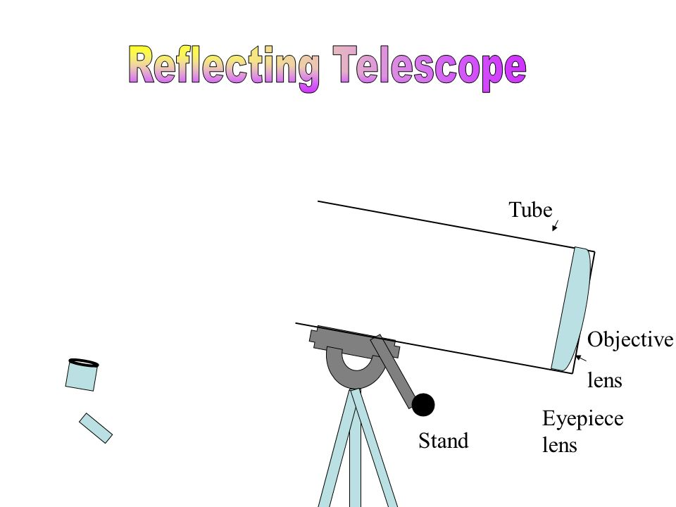 Tube Stand Eyepiece lens Objective lens Focal Point