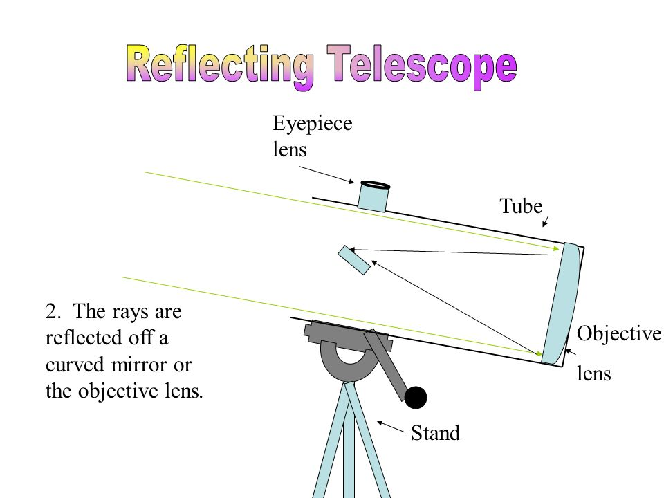 Tube Stand Eyepiece lens Objective lens Focal Point 2. The rays are reflected off a curved mirror or the objective lens.