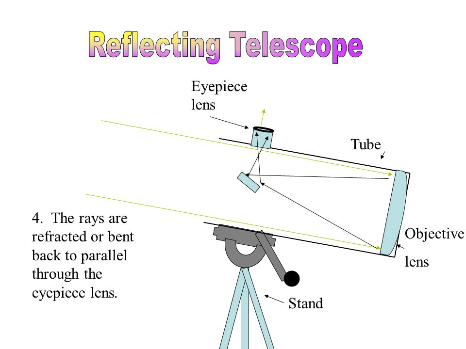 Tube Stand Eyepiece lens Objective lens Focal Point 4. The rays are refracted or bent back to parallel through the eyepiece lens.