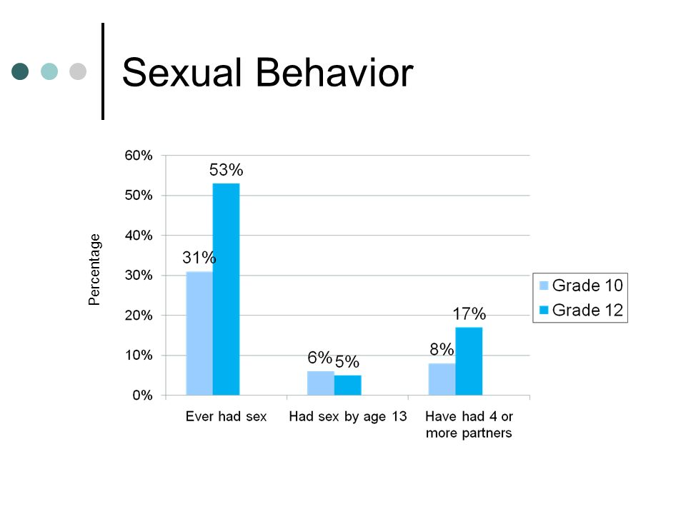 Sexual Behavior Percentage