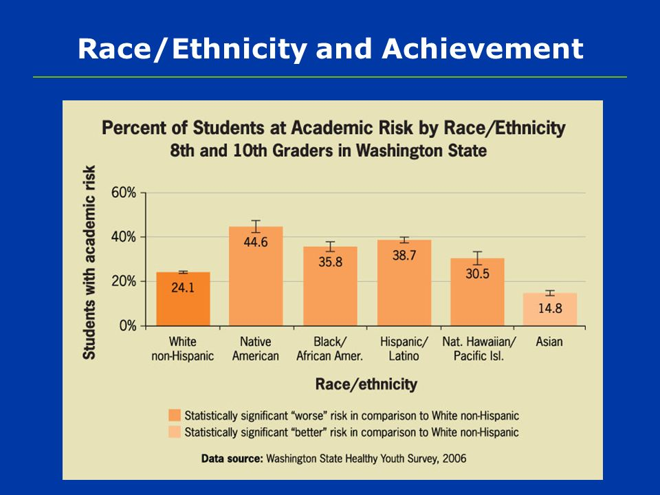 Race/Ethnicity and Achievement