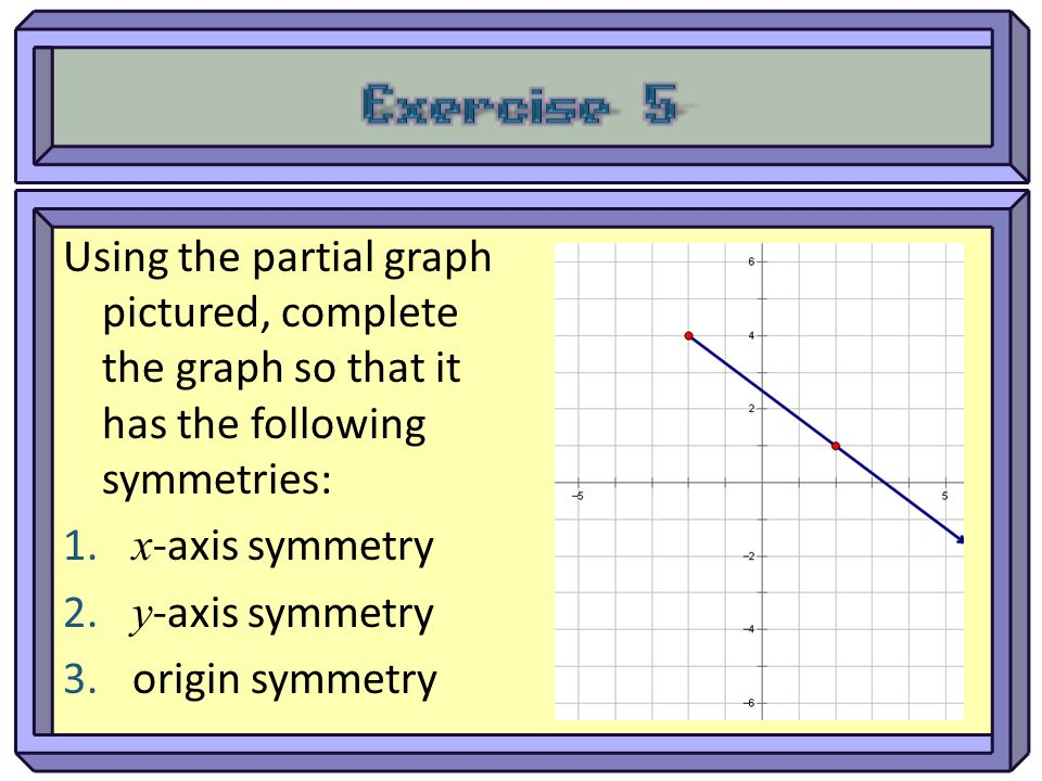 Using the partial graph pictured, complete the graph so that it has the following symmetries: 1. x -axis symmetry 2. y -axis symmetry 3. origin symmet