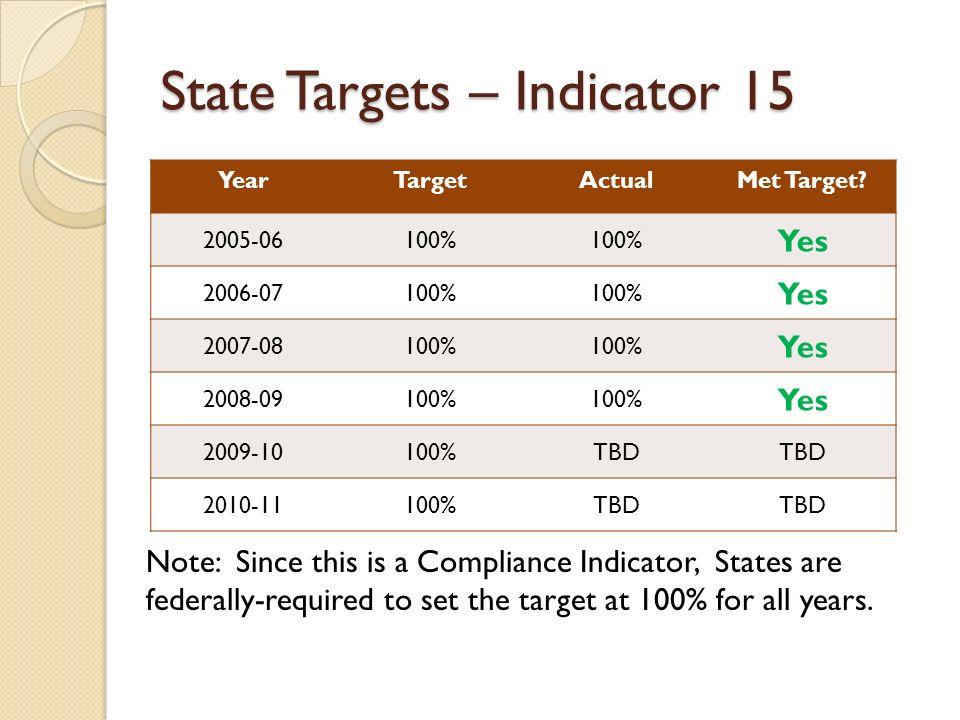 State Targets – Indicator 15 YearTargetActualMet Target.