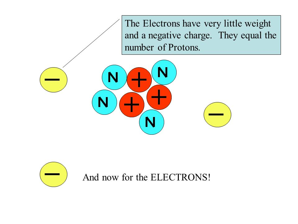 And now for the ELECTRONS! The Electrons have very little weight and a negative charge. They equal the number of Protons.