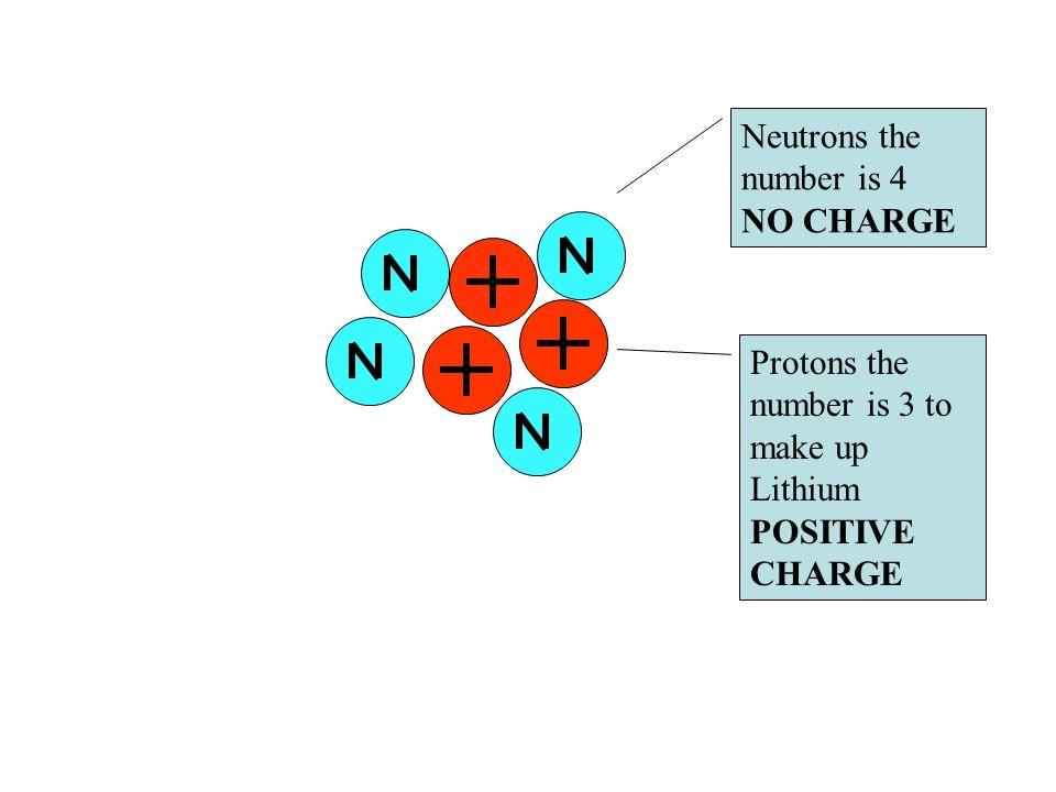 Neutrons the number is 4 NO CHARGE Protons the number is 3 to make up Lithium POSITIVE CHARGE