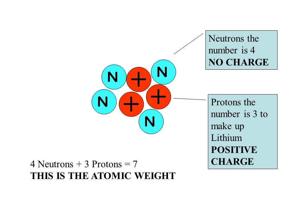 Neutrons the number is 4 NO CHARGE Protons the number is 3 to make up Lithium POSITIVE CHARGE 4 Neutrons + 3 Protons = 7 THIS IS THE ATOMIC WEIGHT