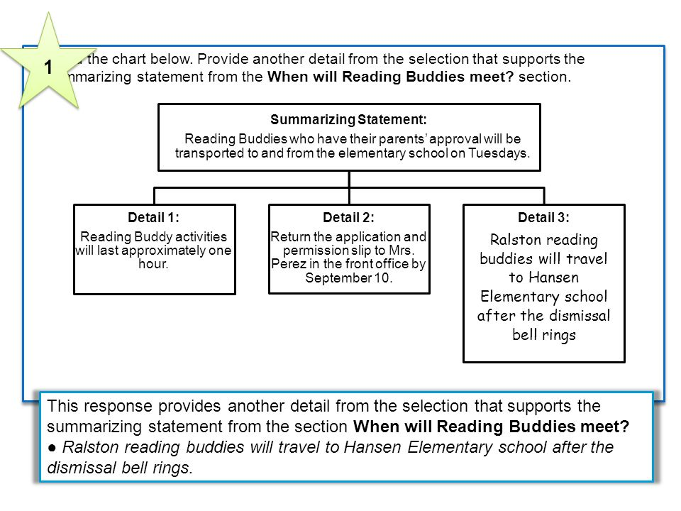 6 Read the chart below. Provide another detail from the selection that supports the summarizing statement from the When will Reading Buddies meet? sec