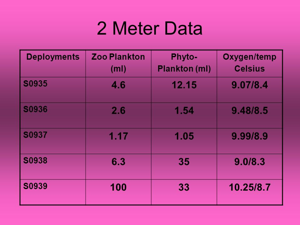 2 Meter Data DeploymentsZoo Plankton (ml) Phyto- Plankton (ml) Oxygen/temp Celsius S0935 4.612.159.07/8.4 S0936 2.61.549.48/8.5 S0937 1.171.059.99/8.9