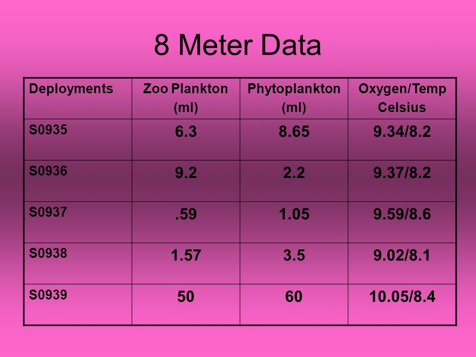 8 Meter Data DeploymentsZoo Plankton (ml) Phytoplankton (ml) Oxygen/Temp Celsius S0935 6.38.659.34/8.2 S0936 9.22.29.37/8.2 S0937.591.059.59/8.6 S0938