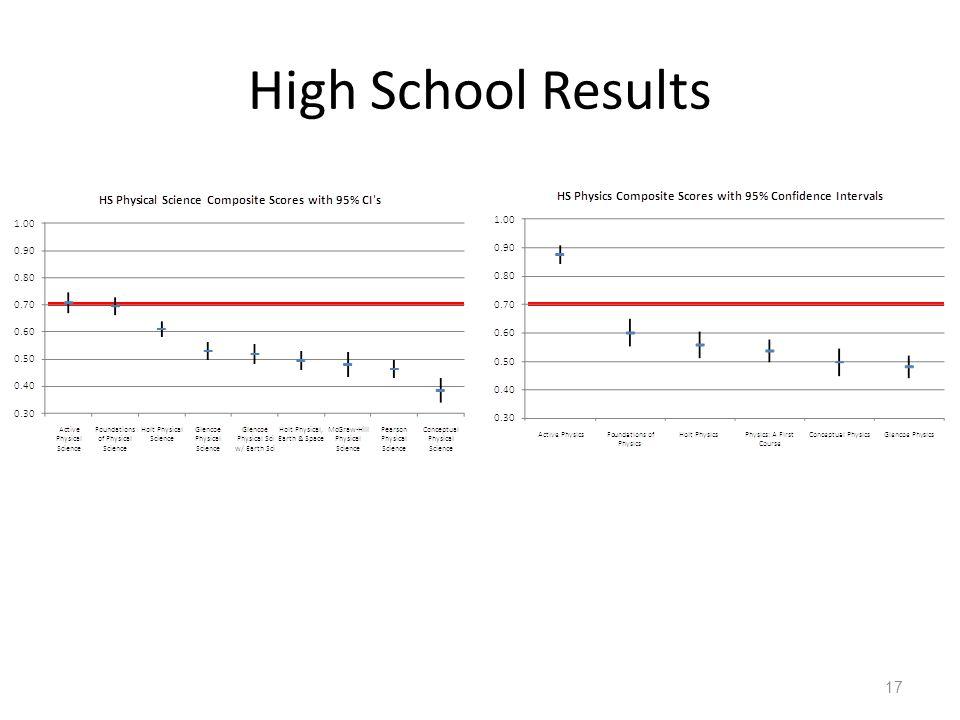 High School Results 17