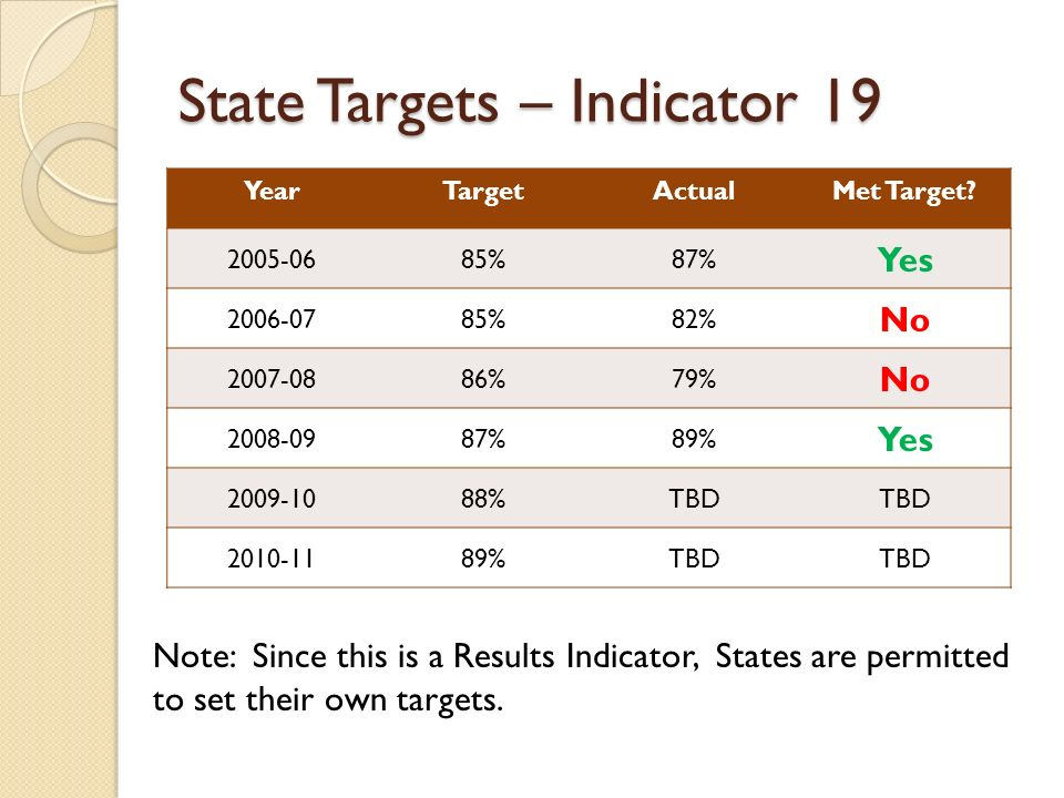 State Targets – Indicator 19 YearTargetActualMet Target? 2005-0685%87% Yes 2006-0785%82% No 2007-0886%79% No 2008-0987%89% Yes 2009-1088%TBD 2010-1189