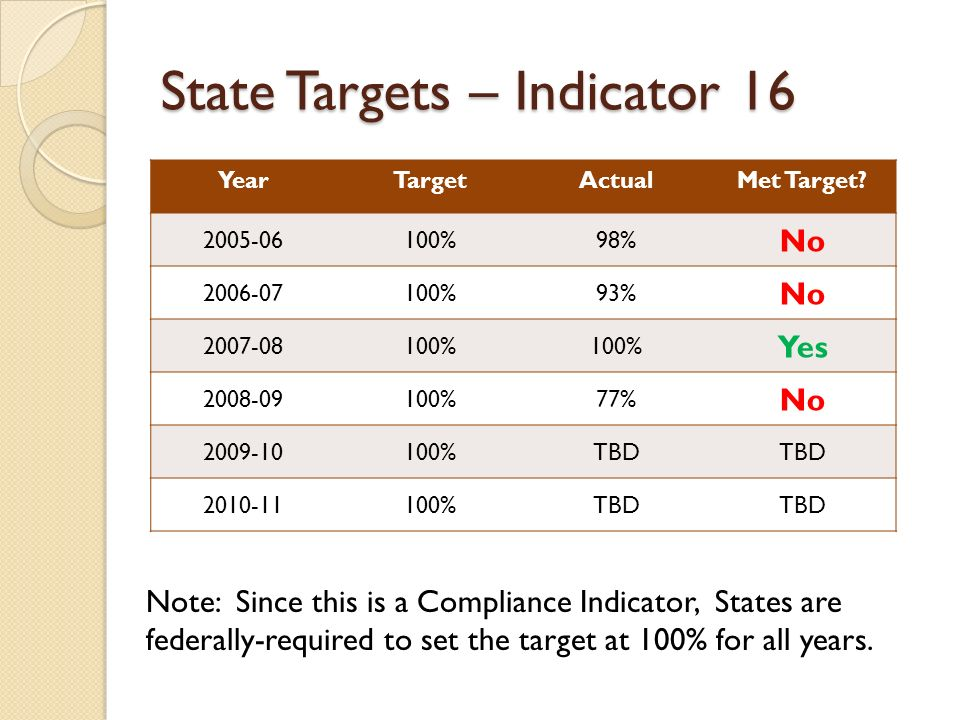 State Targets – Indicator 16 YearTargetActualMet Target? 2005-06100%98% No 2006-07100%93% No 2007-08100% Yes 2008-09100%77% No 2009-10100%TBD 2010-111