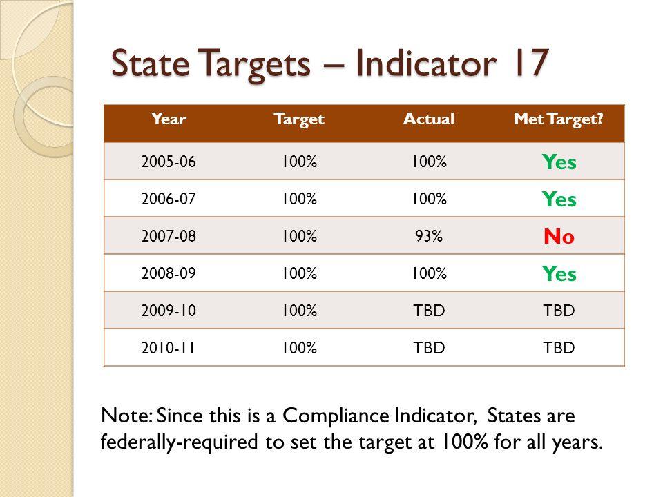 State Targets – Indicator 17 YearTargetActualMet Target.