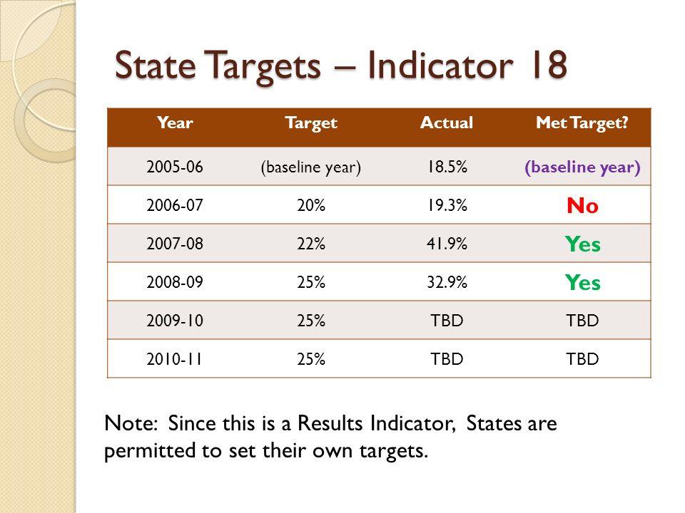 State Targets – Indicator 18 YearTargetActualMet Target.