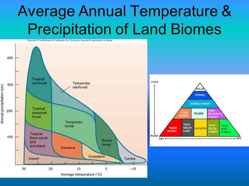 Average Annual Temperature & Precipitation of Land Biomes