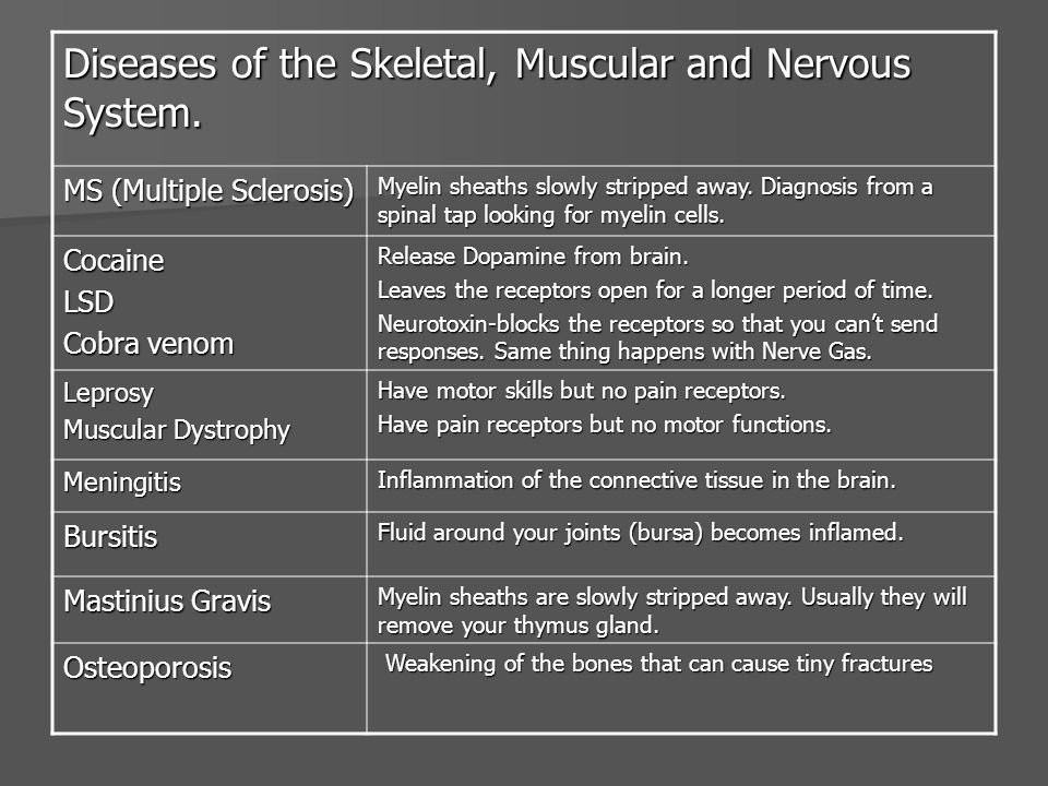 Diseases of the Skeletal, Muscular and Nervous System.