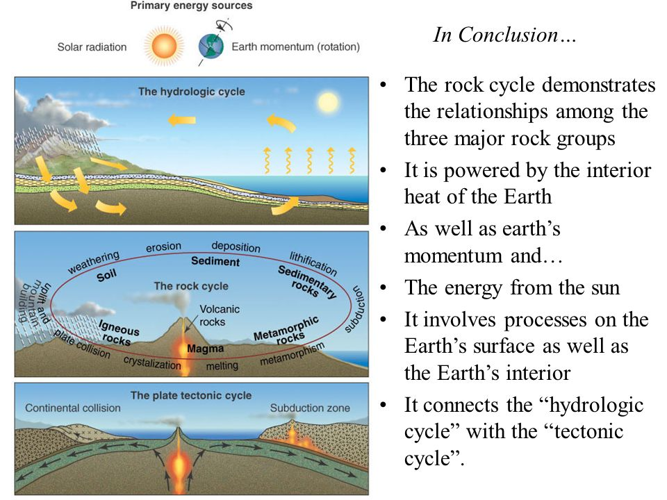 The rock cycle demonstrates the relationships among the three major rock groups It is powered by the interior heat of the Earth As well as earths momentum and… The energy from the sun It involves processes on the Earths surface as well as the Earths interior It connects the hydrologic cycle with the tectonic cycle.