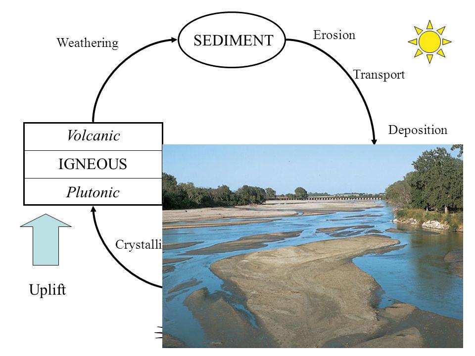 9 MAGMA Volcanic IGNEOUS Plutonic SEDIMENT SEDIMENTARY Uplift Crystallization Weathering Erosion Transport Deposition