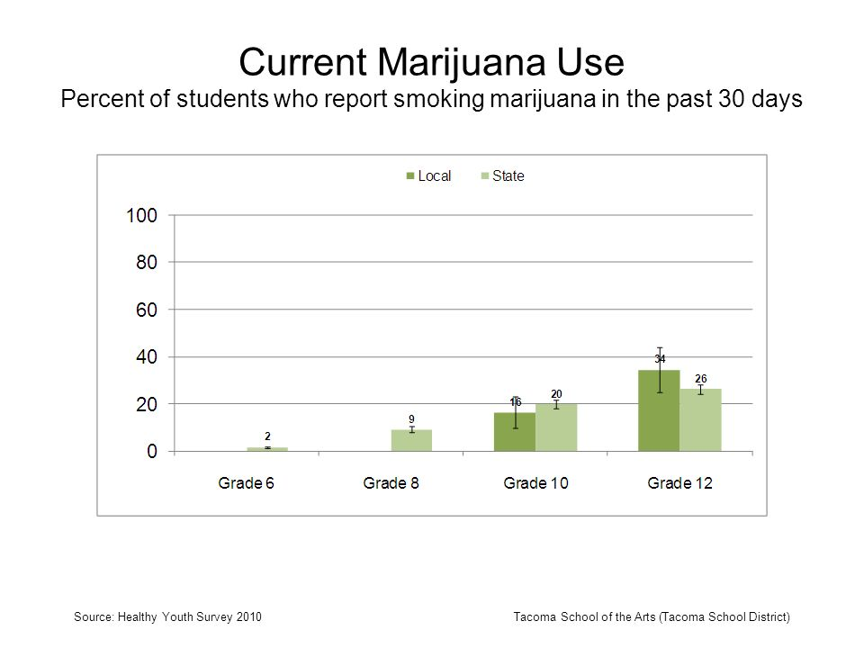 Current Marijuana Use Percent of students who report smoking marijuana in the past 30 days Source: Healthy Youth Survey 2010Tacoma School of the Arts