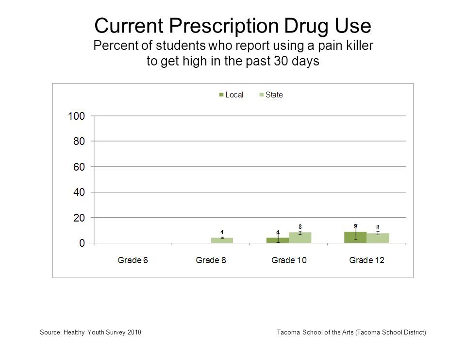 Current Prescription Drug Use Percent of students who report using a pain killer to get high in the past 30 days Source: Healthy Youth Survey 2010Taco