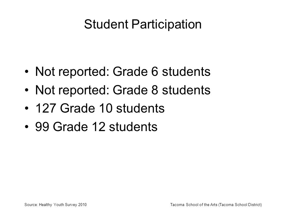 Obesity Percent of students who are obese (according to reported height and weight) Source: Healthy Youth Survey 2010Tacoma School of the Arts (Tacoma School District)