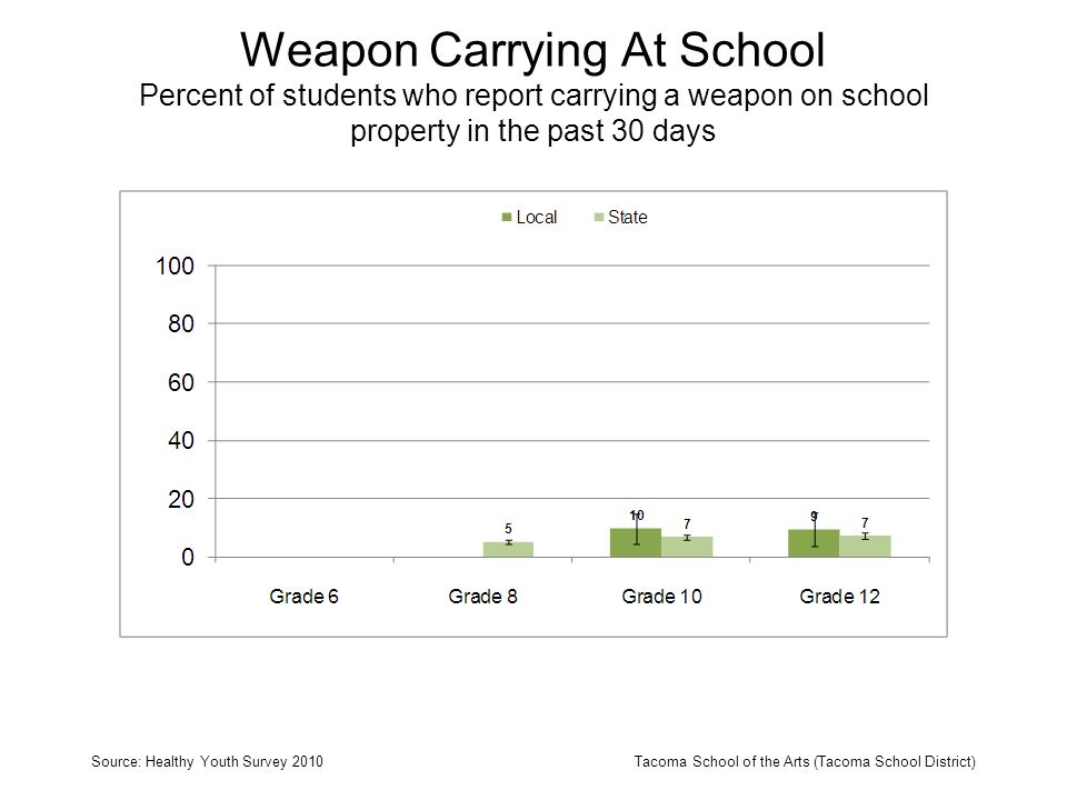 Weapon Carrying At School Percent of students who report carrying a weapon on school property in the past 30 days Source: Healthy Youth Survey 2010Tac