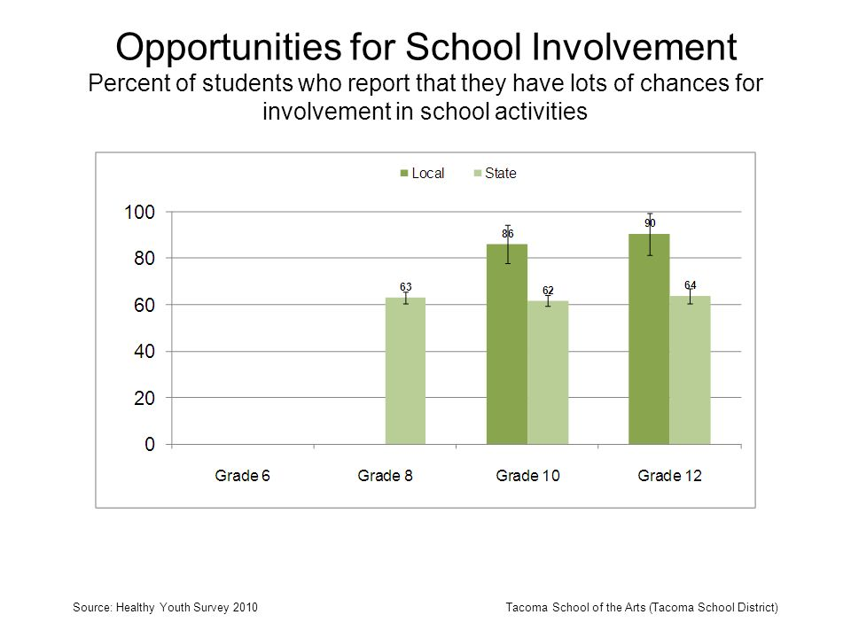 Opportunities for School Involvement Percent of students who report that they have lots of chances for involvement in school activities Source: Health