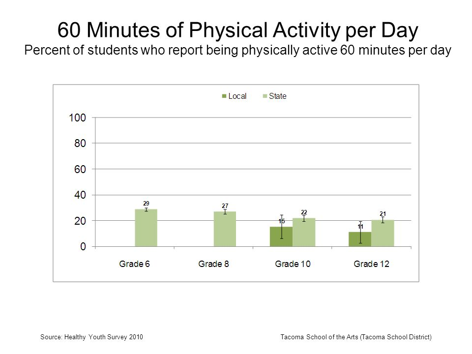 60 Minutes of Physical Activity per Day Percent of students who report being physically active 60 minutes per day Source: Healthy Youth Survey 2010Tac