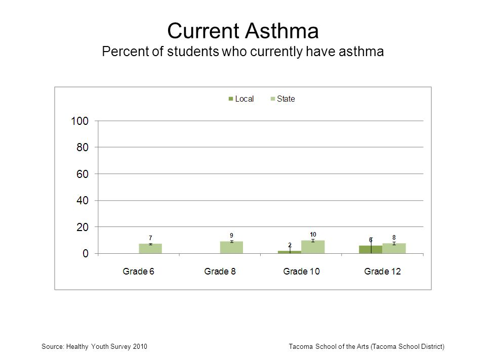Current Asthma Percent of students who currently have asthma Source: Healthy Youth Survey 2010Tacoma School of the Arts (Tacoma School District)