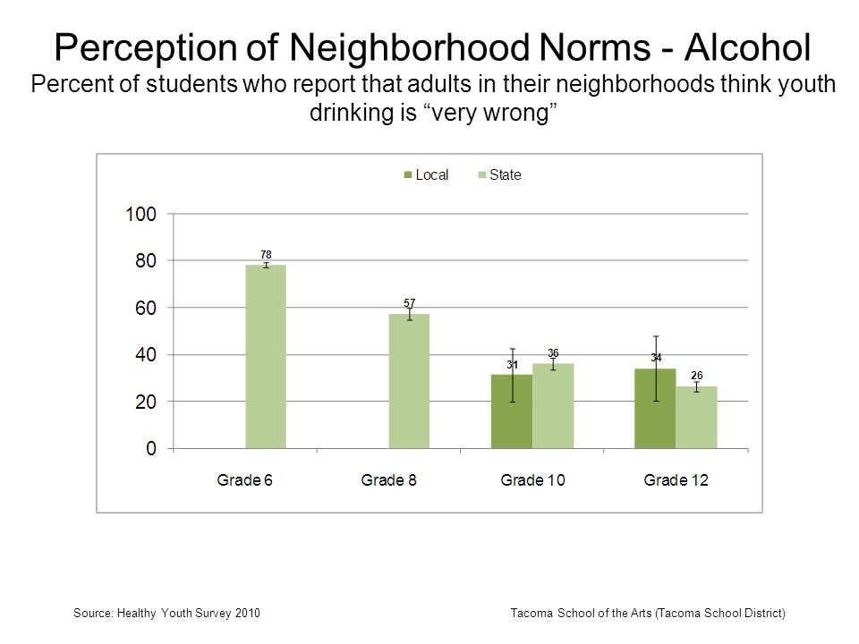 Perception of Neighborhood Norms - Alcohol Percent of students who report that adults in their neighborhoods think youth drinking is very wrong Source