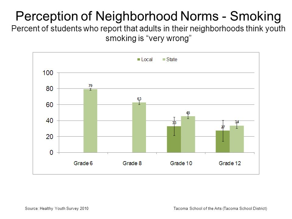 Perception of Neighborhood Norms - Smoking Percent of students who report that adults in their neighborhoods think youth smoking is very wrong Source:
