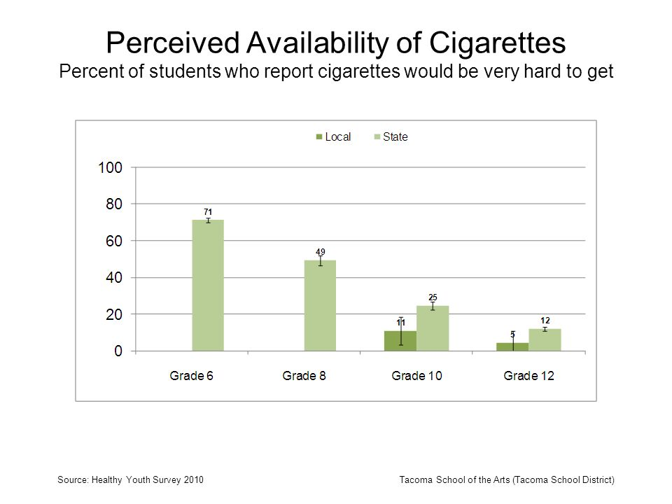 Perceived Availability of Cigarettes Percent of students who report cigarettes would be very hard to get Source: Healthy Youth Survey 2010Tacoma Schoo