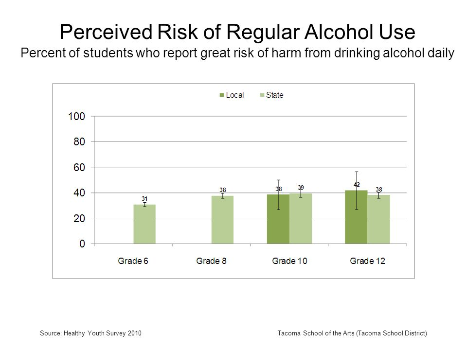 Perceived Risk of Regular Alcohol Use Percent of students who report great risk of harm from drinking alcohol daily Source: Healthy Youth Survey 2010T