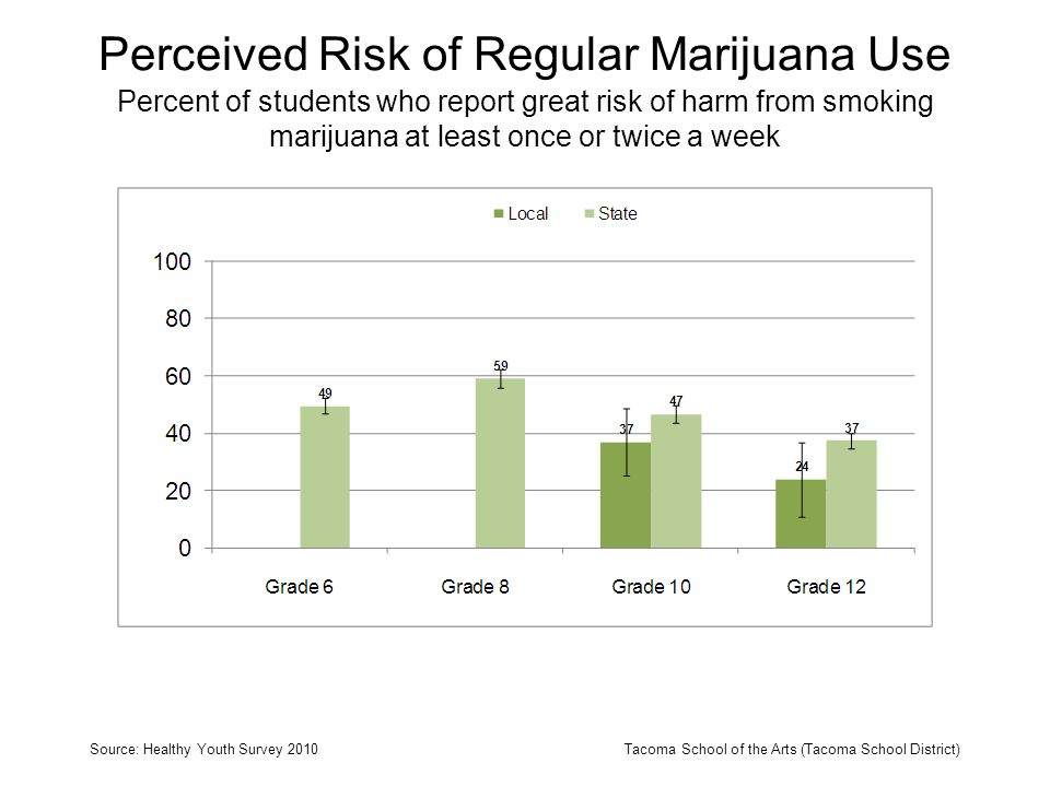 Perceived Risk of Regular Marijuana Use Percent of students who report great risk of harm from smoking marijuana at least once or twice a week Source: