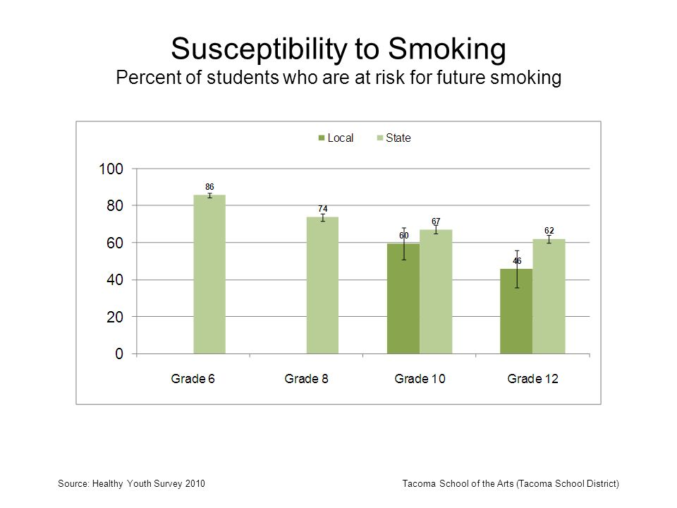 Susceptibility to Smoking Percent of students who are at risk for future smoking Source: Healthy Youth Survey 2010Tacoma School of the Arts (Tacoma Sc