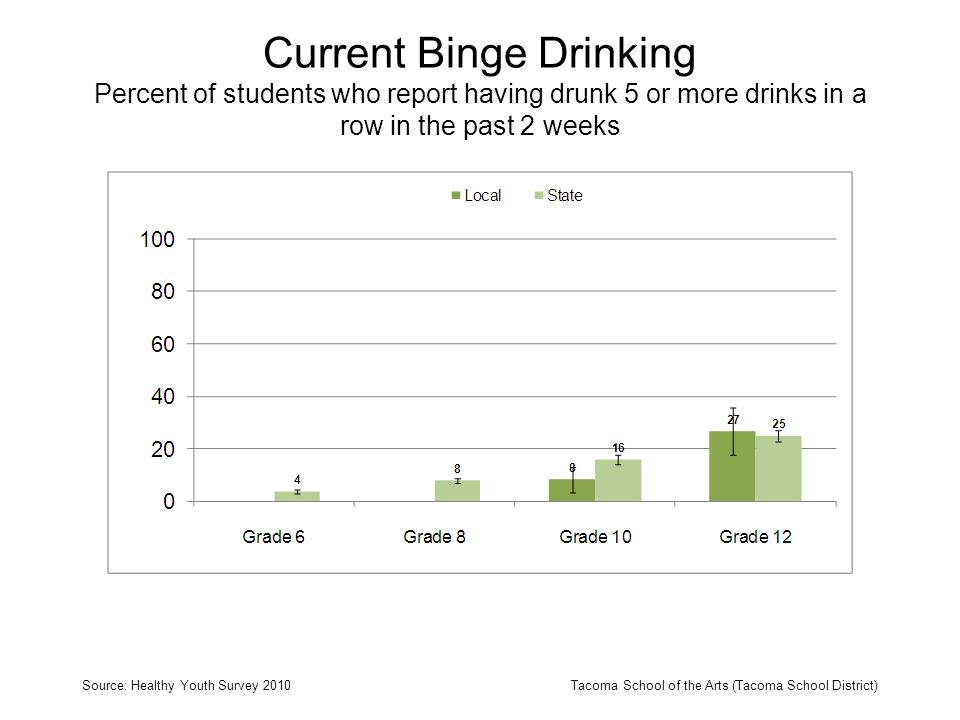 Source: Healthy Youth Survey 2010Tacoma School of the Arts (Tacoma School District) No drinking (no drinking in past 30 days) Experimental drinking (1-2 days drinking in past 30 days, no binge drinking in past 2 weeks) Problem drinking (3-5 days drinking in past 30 days and/or 1 day binge drinking in past 2 weeks) Heavy drinking (6+ days drinking in past 30 days and/or 2+ binge drinking in past two weeks) Levels of Alcohol Use