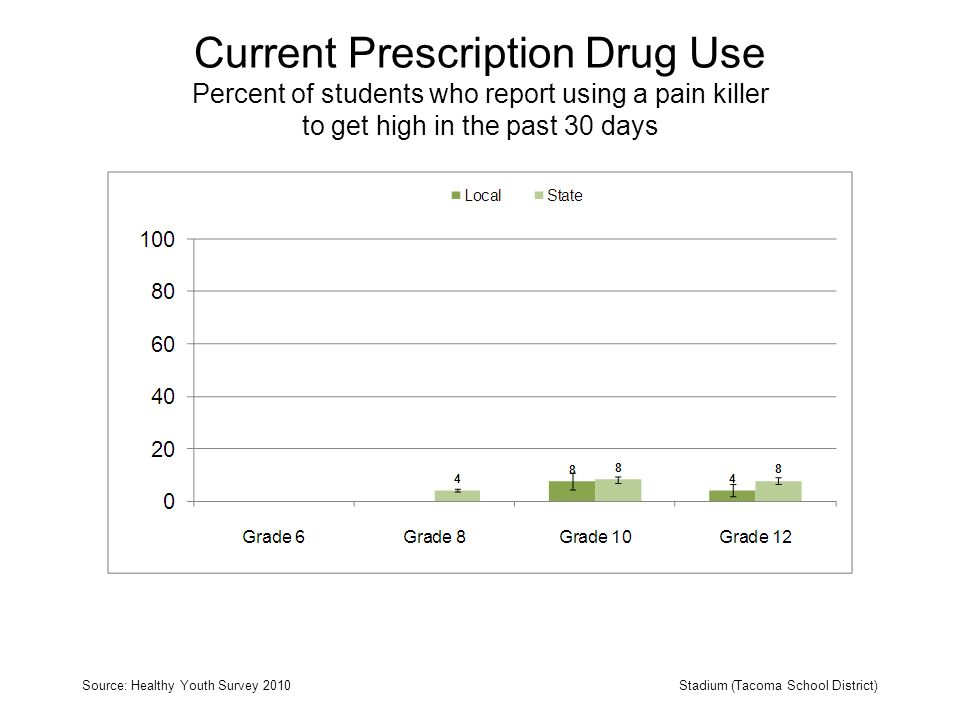 Current Prescription Drug Use Percent of students who report using a pain killer to get high in the past 30 days Source: Healthy Youth Survey 2010Stadium (Tacoma School District)